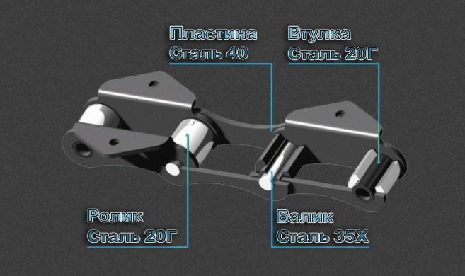 Цепь роликовая длиннозвенная для транспортеров прямой ленточный конвейер купить